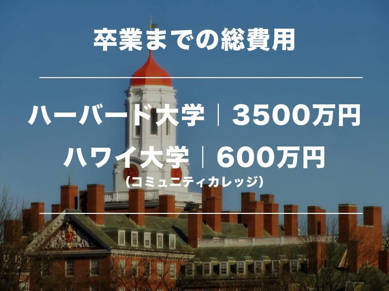 アメリカの大学の学費と卒業までの総費用は?あのハーバードは?02