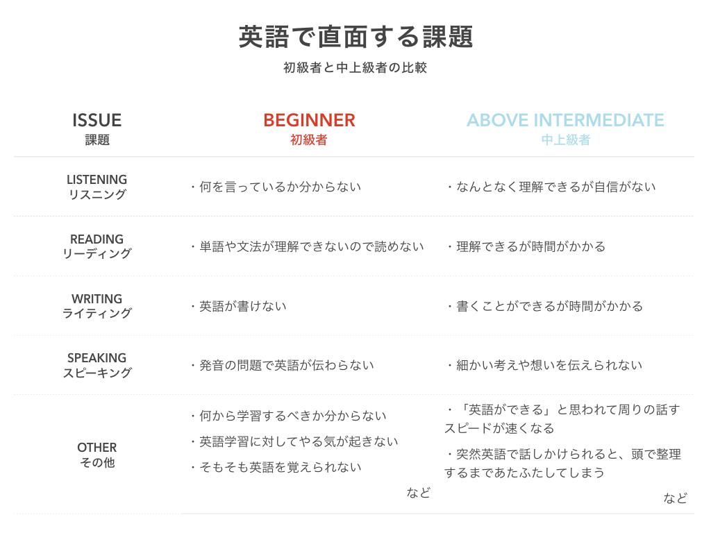 直面する課題の比較|英語初級者と中・上級者の場合