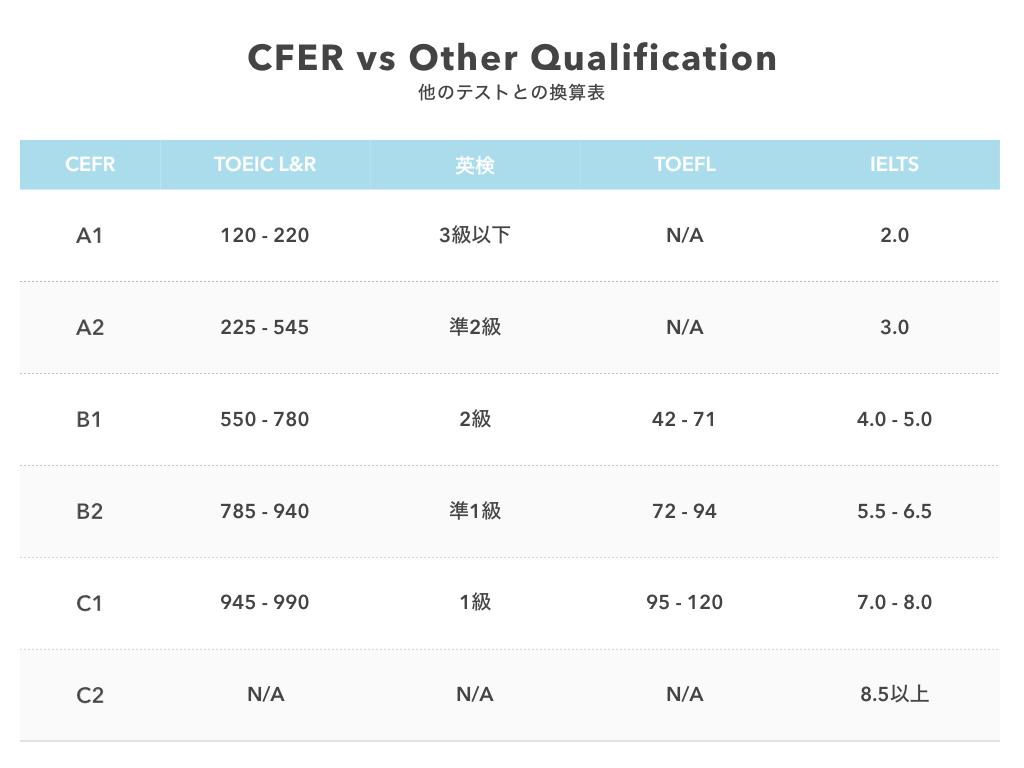 「CEFR(ヨーロッパ言語共通参照枠)」と日本で主要な資格試験のスコア換算表