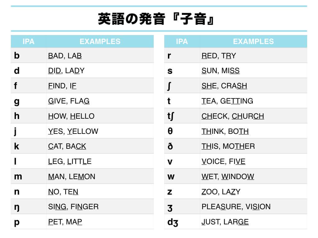 【徹底ガイド】英語の発音習得における効果的な学習方法04
