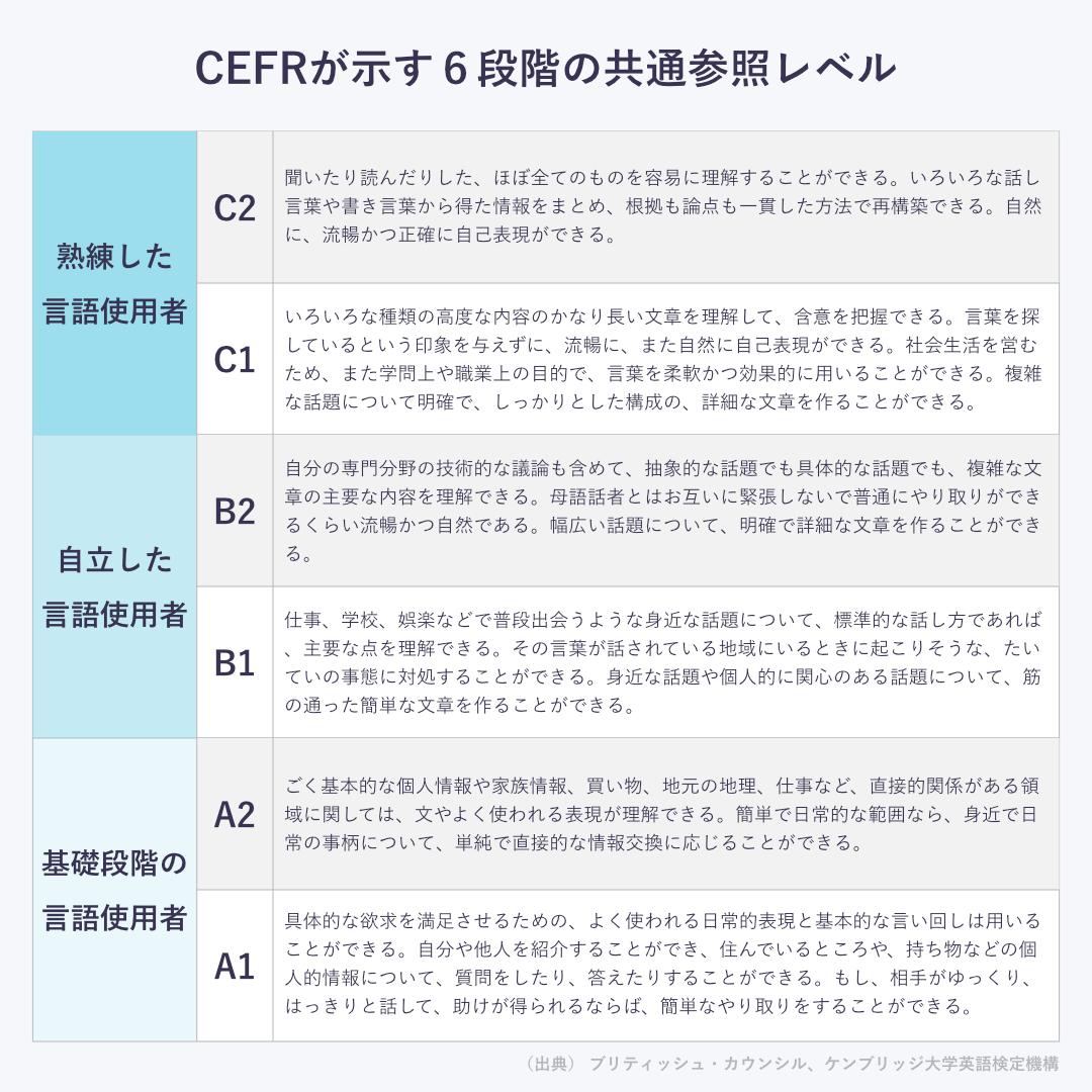 CEFRの各レベルと英語力の定義1080x1080