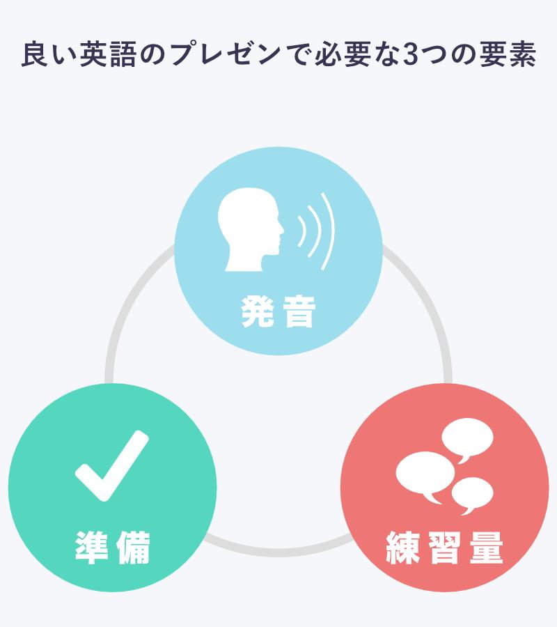 良い英語のプレゼンで必要な3つの要素