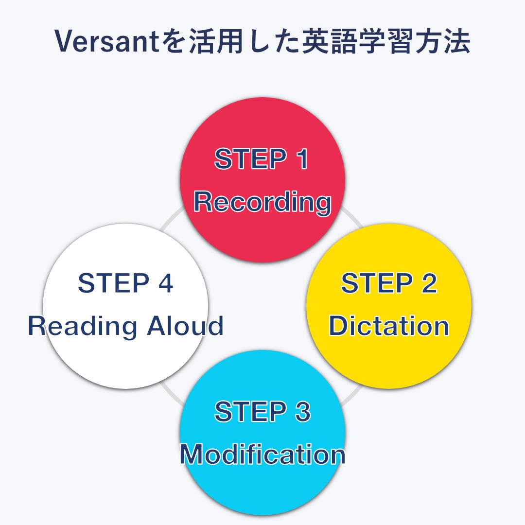 Versant受講後にオススメの英語勉強方法