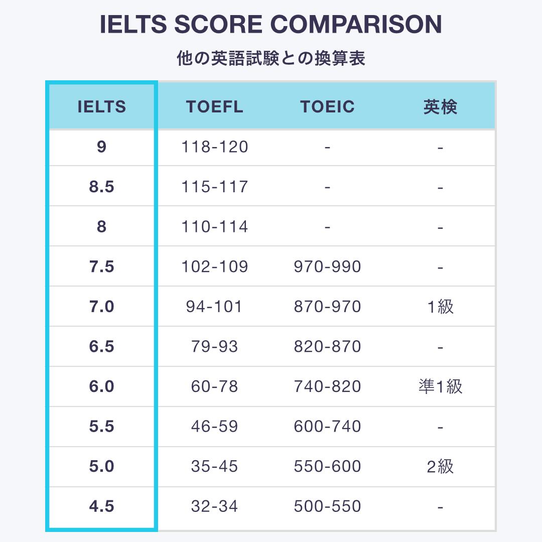 IELTSと他の英語資格のスコア換算表