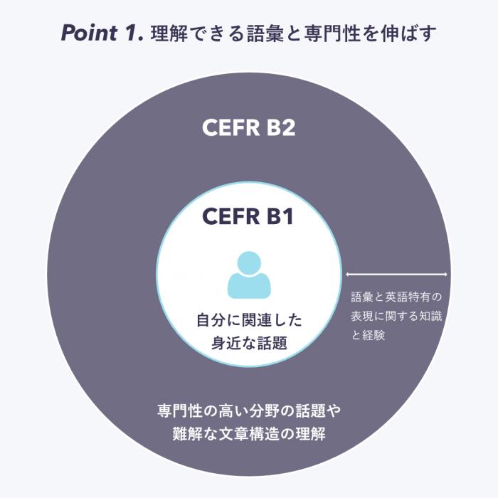_cefr-b1-to-b2 (1)