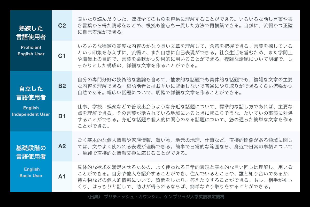CEFR各レベルの概要(日本語)