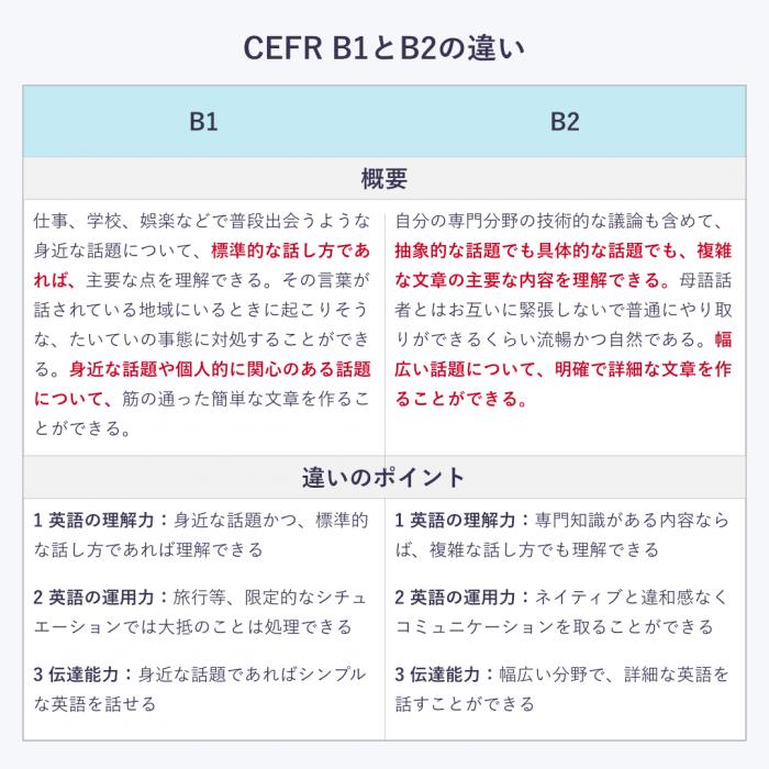 CEFRB1とB2の違い