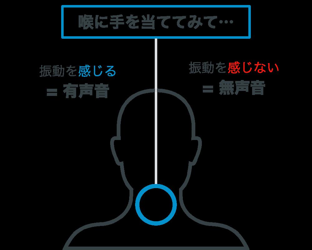 有声音と無声音の見分け方